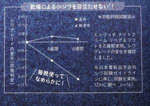 オリーブ倶楽部10月号よりグラフ